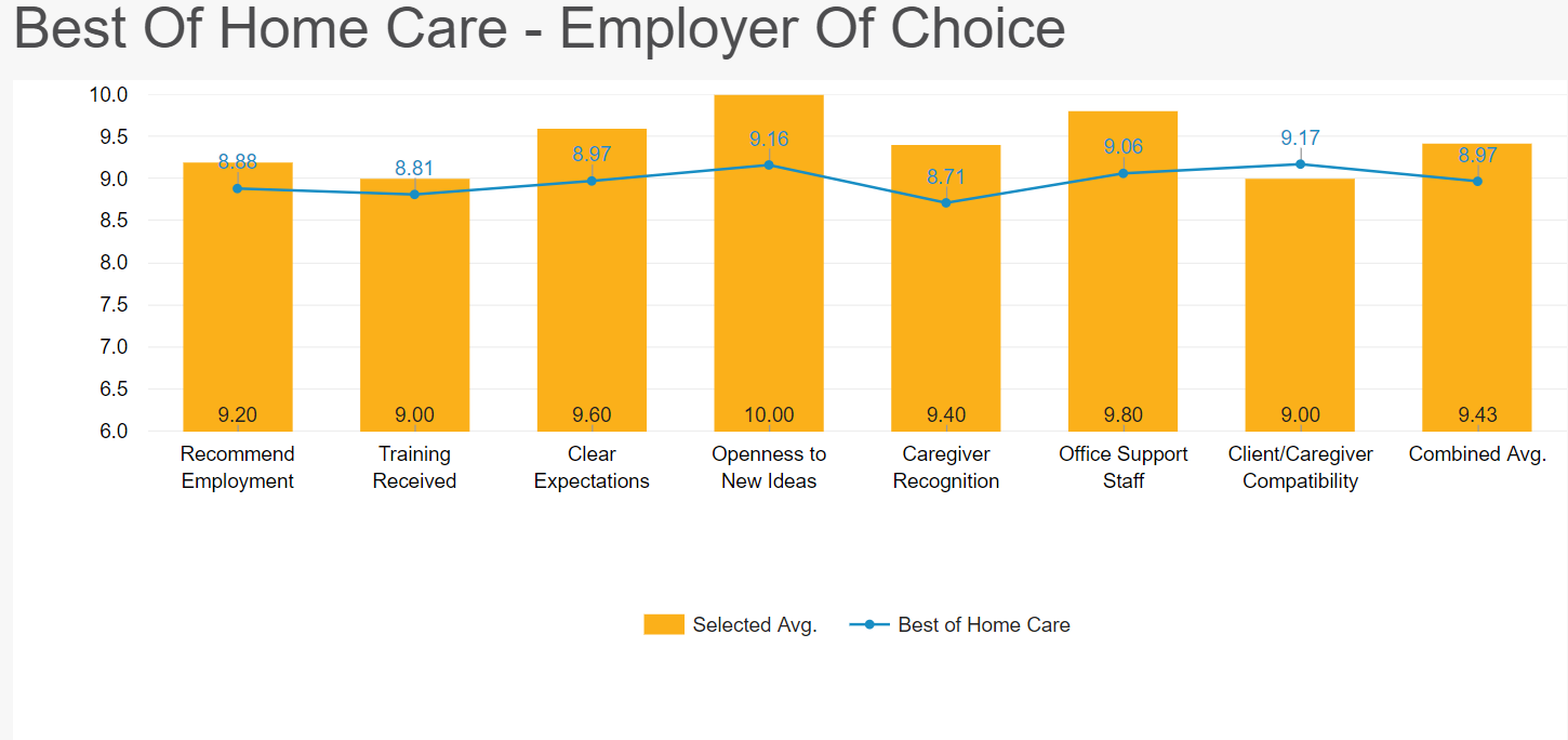 Caregiver average feedback scores Dec 17 to March 18